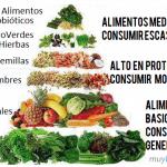 Alcalinidad vs acidez (II) :: La dieta alcalina