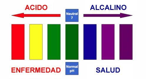 alcalinidad vs acidez
